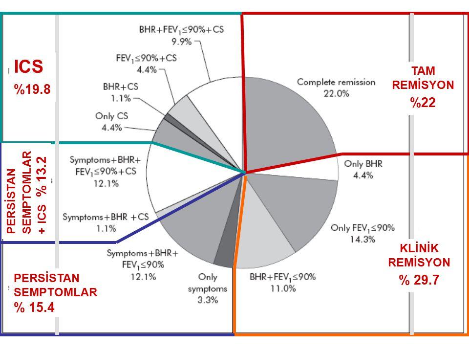 ICS %19.8 %22 % 29.7 % 15.4 TAM REMİSYON SEMPTOMLAR + ICS % 13.2