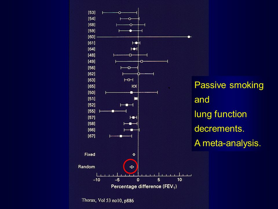 Passive smoking and lung function decrements. A meta-analysis.