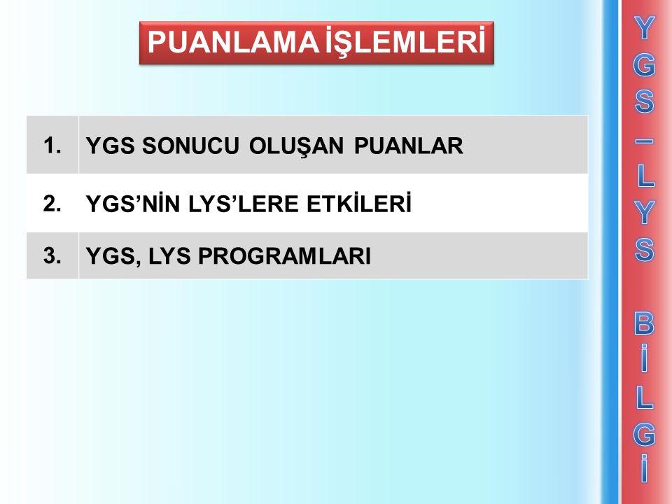 YGS – LYS Bİ LGİ PUANLAMA İŞLEMLERİ 1. YGS SONUCU OLUŞAN PUANLAR 2.