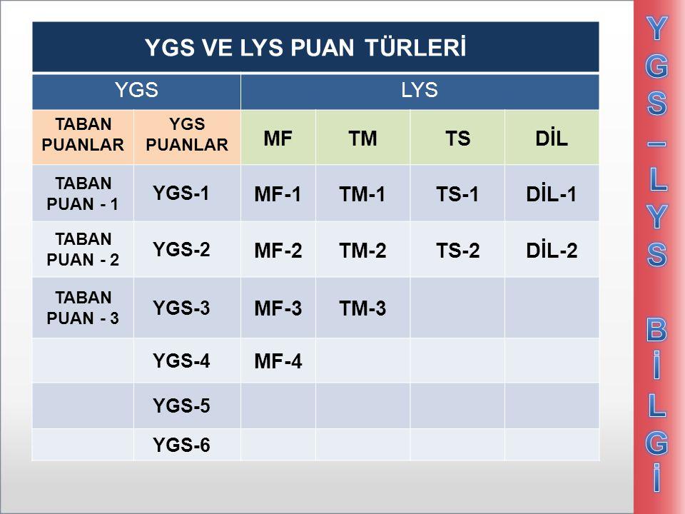 YGS – LYS Bİ LGİ YGS VE LYS PUAN TÜRLERİ YGS LYS MF TM TS DİL MF-1