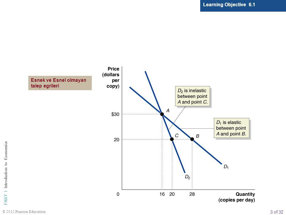 Learning Objective 6.1 Esnek ve Esnel olmayan talep egrileri