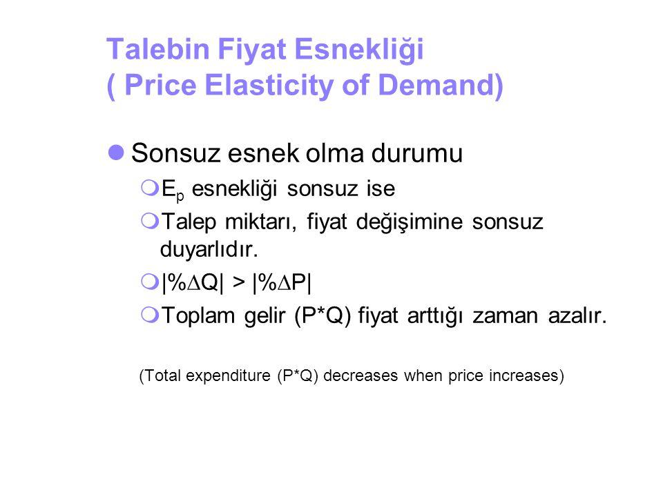 Talebin Fiyat Esnekliği ( Price Elasticity of Demand)