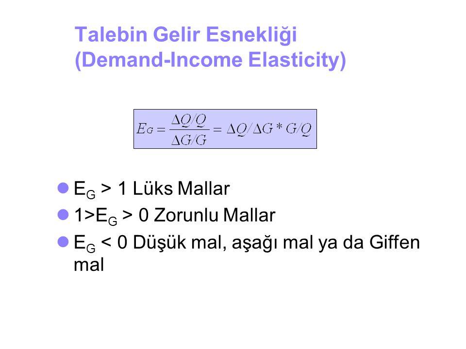 Talebin Gelir Esnekliği (Demand-Income Elasticity)