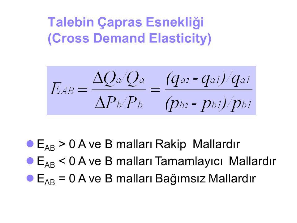 Talebin Çapras Esnekliği (Cross Demand Elasticity)