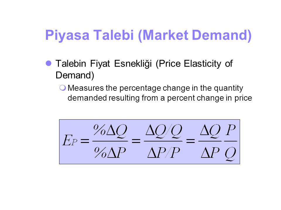 Piyasa Talebi (Market Demand)