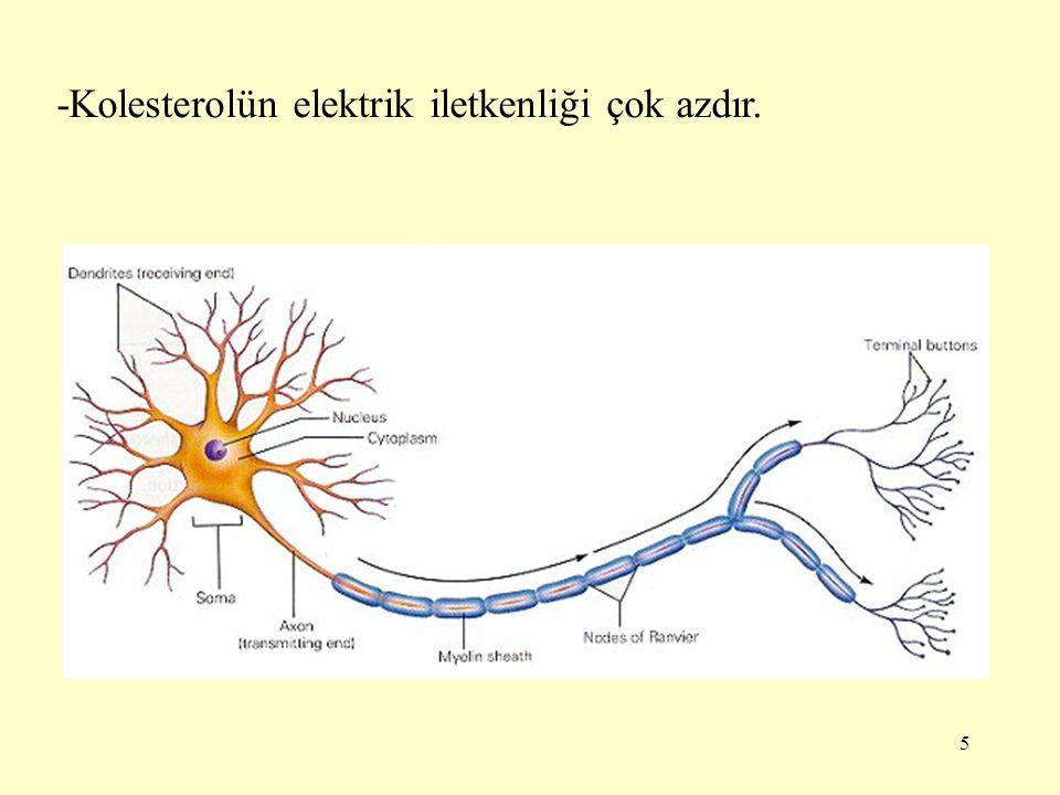 -Kolesterolün elektrik iletkenliği çok azdır.