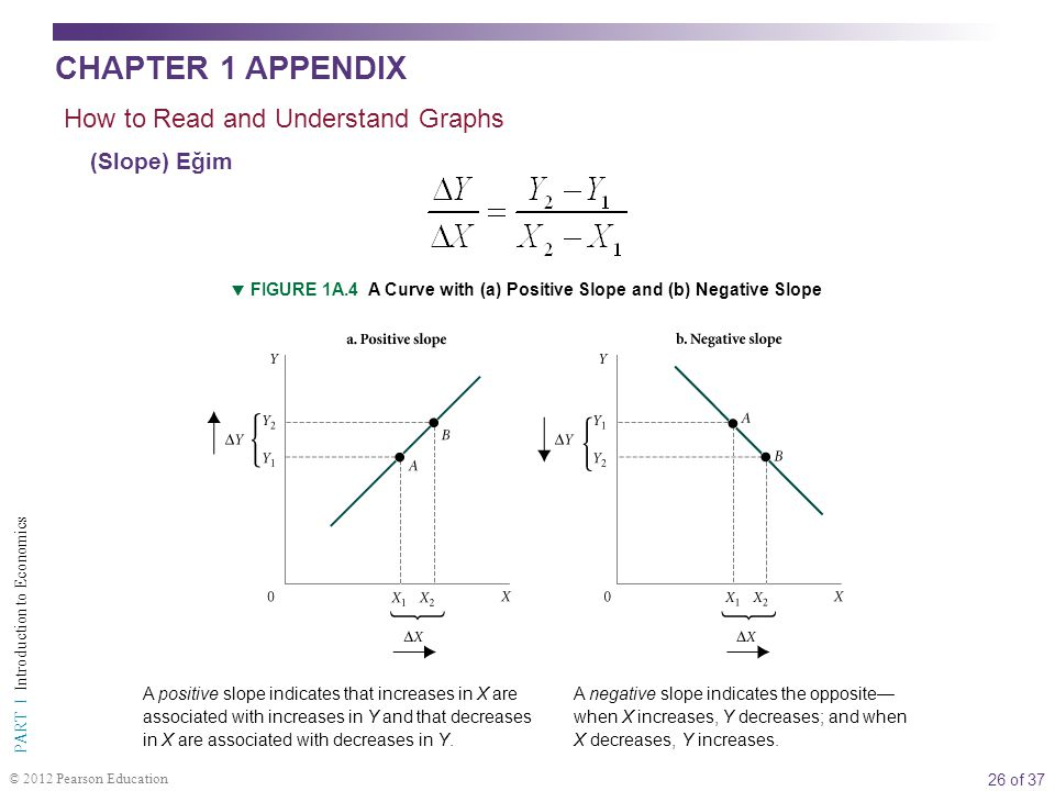 CHAPTER 1 APPENDIX How to Read and Understand Graphs (Slope) Eğim