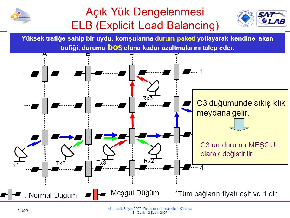 Açık Yük Dengelenmesi ELB (Explicit Load Balancing)
