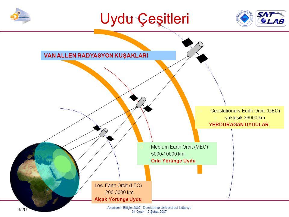 Uydu Çeşitleri VAN ALLEN RADYASYON KUŞAKLARI