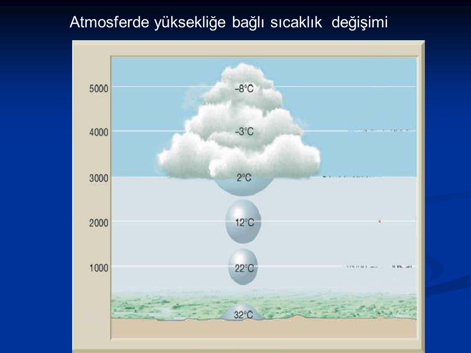 Atmosferde yüksekliğe bağlı sıcaklık değişimi