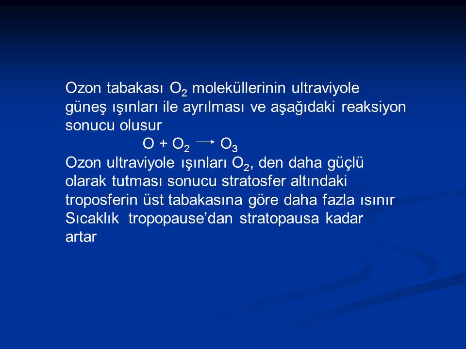Ozon tabakası O2 moleküllerinin ultraviyole