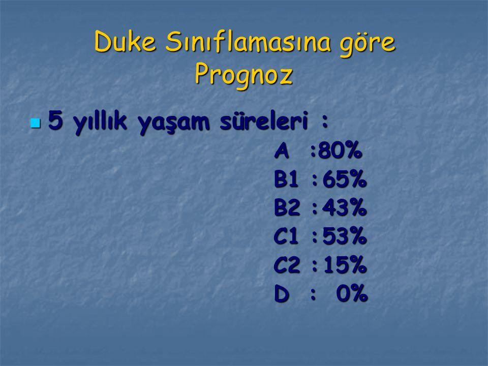 Duke Sınıflamasına göre Prognoz
