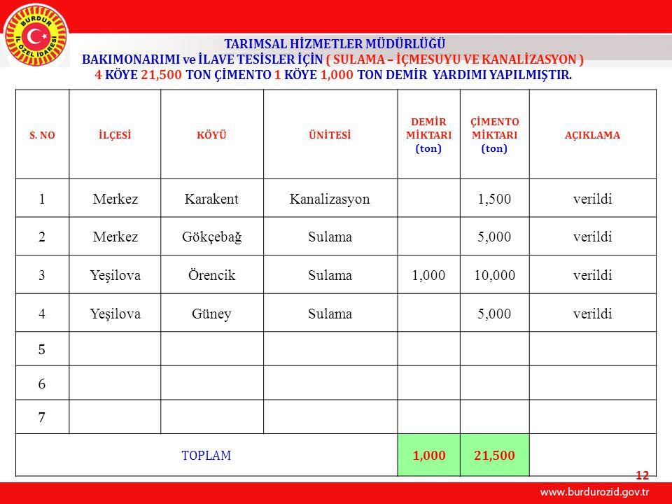 1 Merkez Karakent Kanalizasyon 1,500 verildi 2 Gökçebağ Sulama 5,000 3
