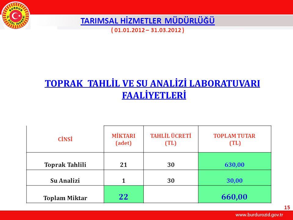 TARIMSAL HİZMETLER MÜDÜRLÜĞÜ ( 01.01.2012 – 31.03.2012 )