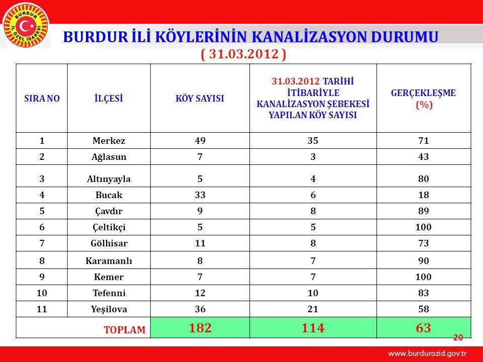 BURDUR İLİ KÖYLERİNİN KANALİZASYON DURUMU ( 31.03.2012 ) 182 114 63