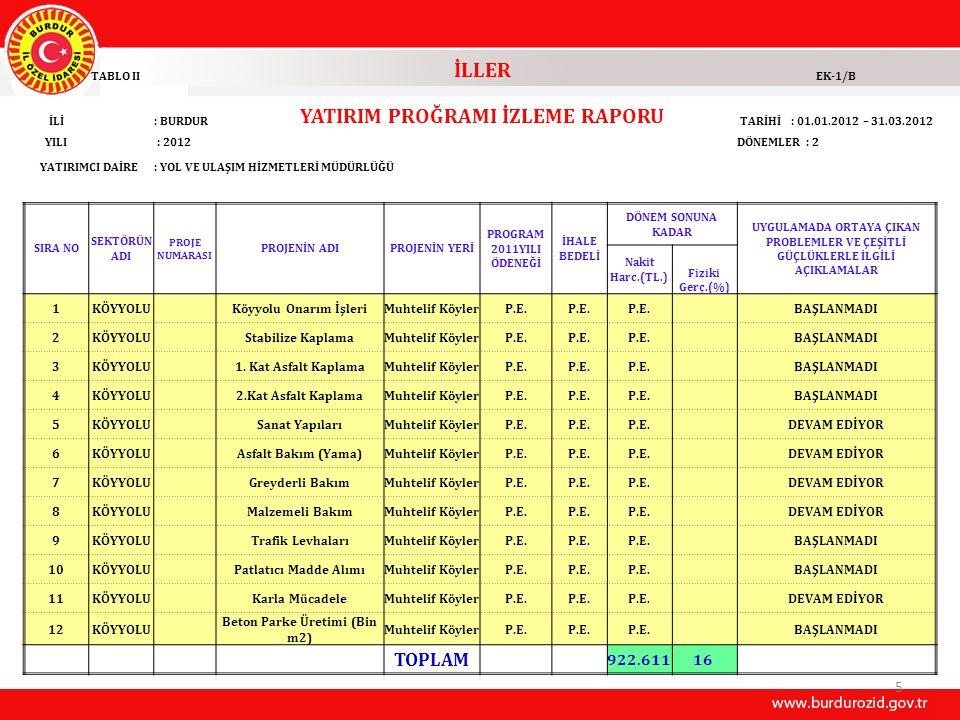 YATIRIM PROĞRAMI İZLEME RAPORU Beton Parke Üretimi (Bin m2)