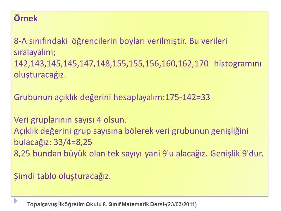 Grubunun açıklık değerini hesaplayalım:175-142=33