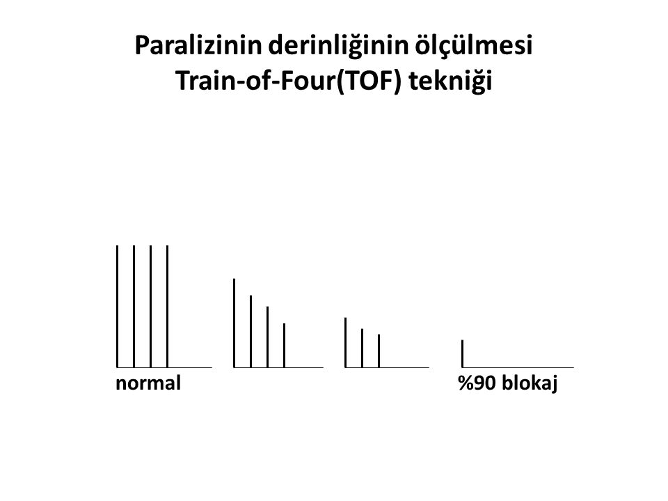Paralizinin derinliğinin ölçülmesi Train-of-Four(TOF) tekniği