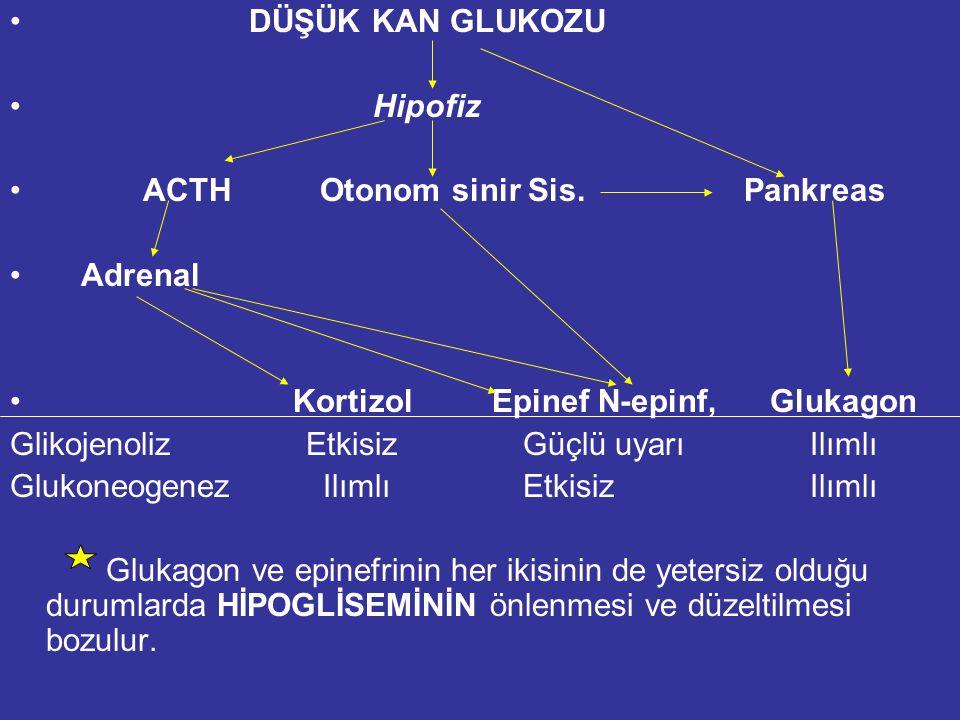 DÜŞÜK KAN GLUKOZU Hipofiz. ACTH Otonom sinir Sis. Pankreas. Adrenal. Kortizol Epinef N-epinf, Glukagon.