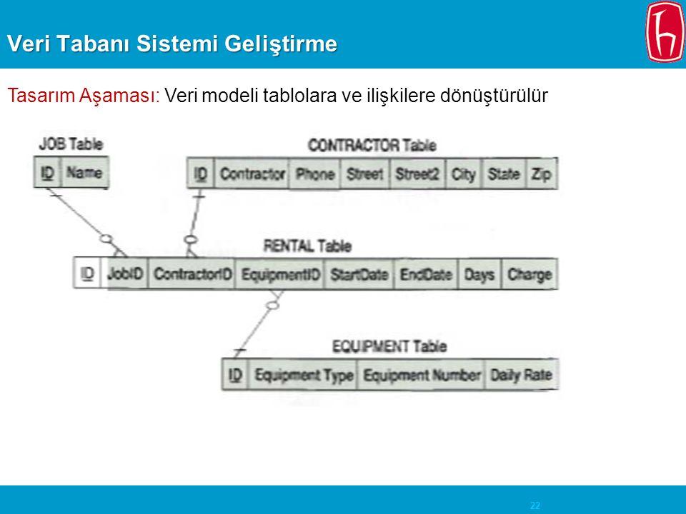 Veri Tabanı Sistemi Geliştirme