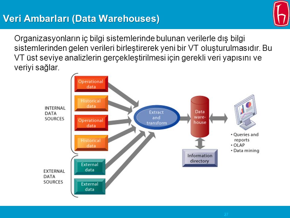 Veri Ambarları (Data Warehouses)
