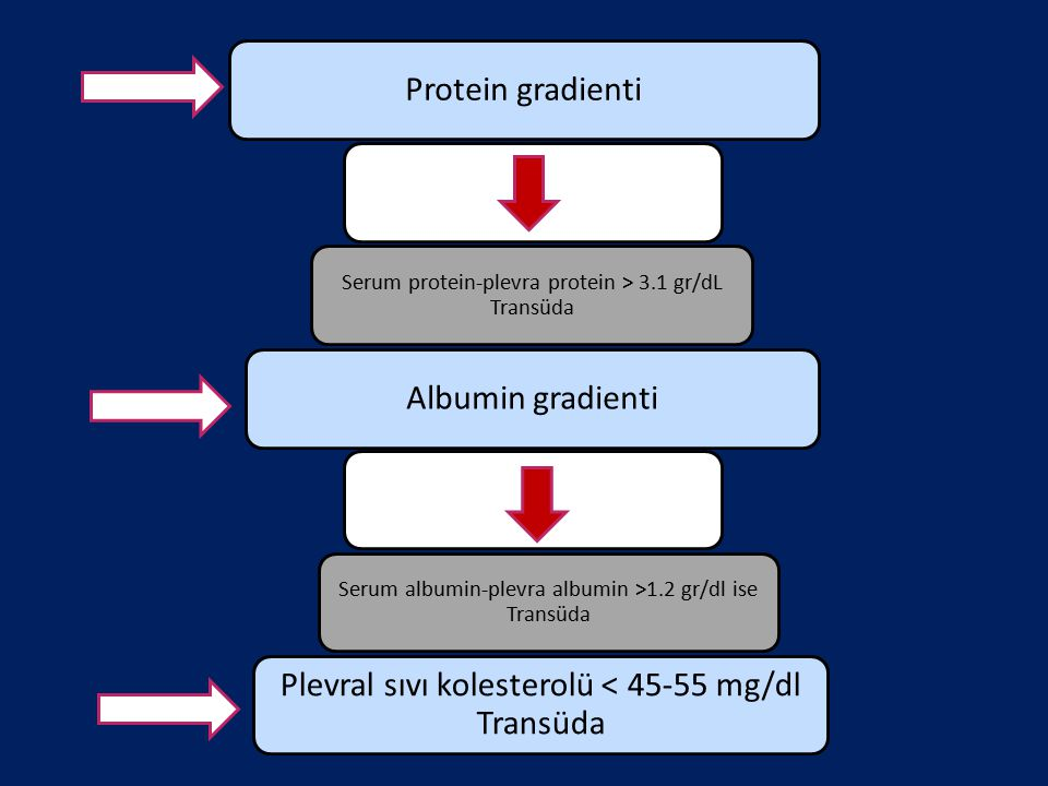 Plevral sıvı kolesterolü < 45-55 mg/dl Transüda