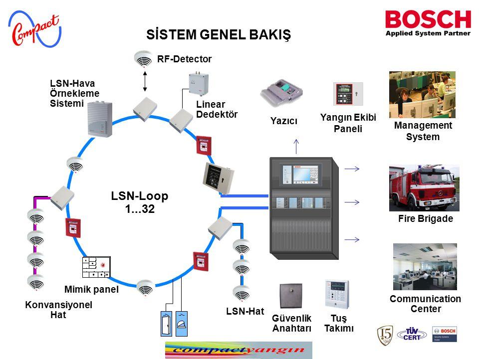 SİSTEM GENEL BAKIŞ LSN-Loop 1...32 RF-Detector Linear Dedektör