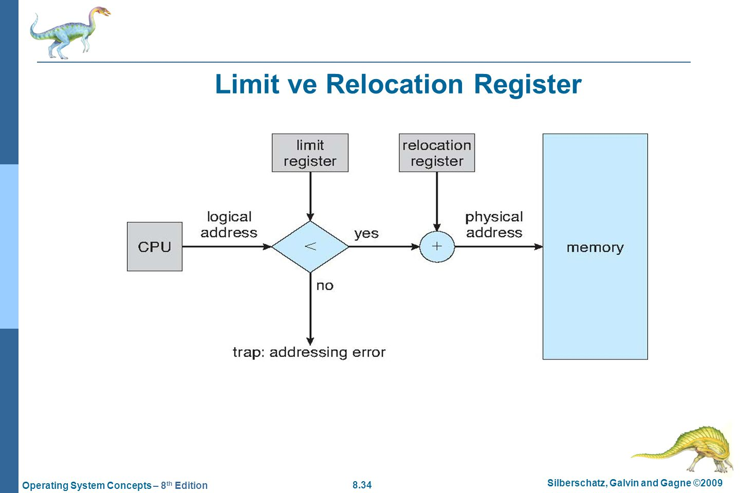 Limit ve Relocation Register