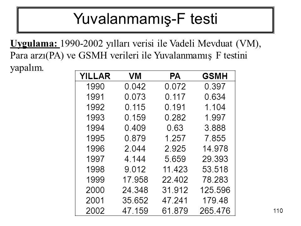 Yuvalanmamış-F testi Uygulama: 1990-2002 yılları verisi ile Vadeli Mevduat (VM), Para arzı(PA) ve GSMH verileri ile Yuvalanmamış F testini yapalım.