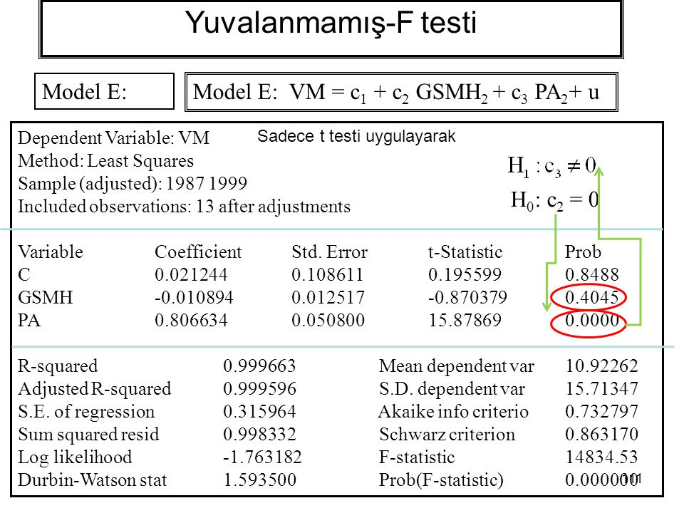 Yuvalanmamış-F testi Model E: Model E: VM = c1 + c2 GSMH2 + c3 PA2+ u