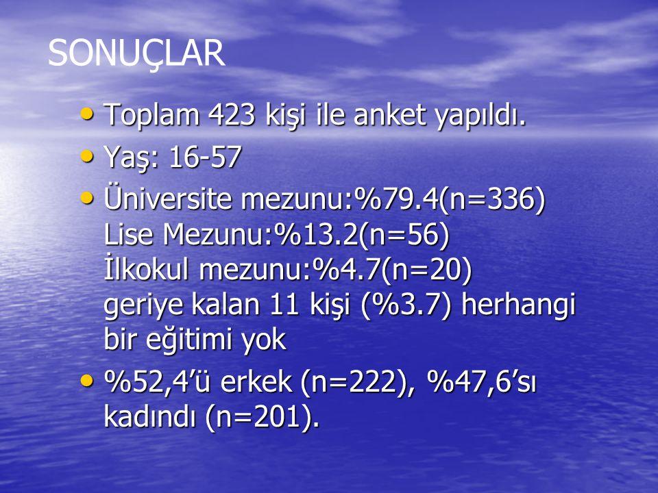 SONUÇLAR Toplam 423 kişi ile anket yapıldı. Yaş: 16-57