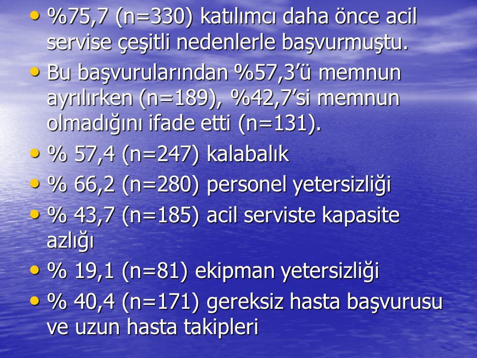 %75,7 (n=330) katılımcı daha önce acil servise çeşitli nedenlerle başvurmuştu.