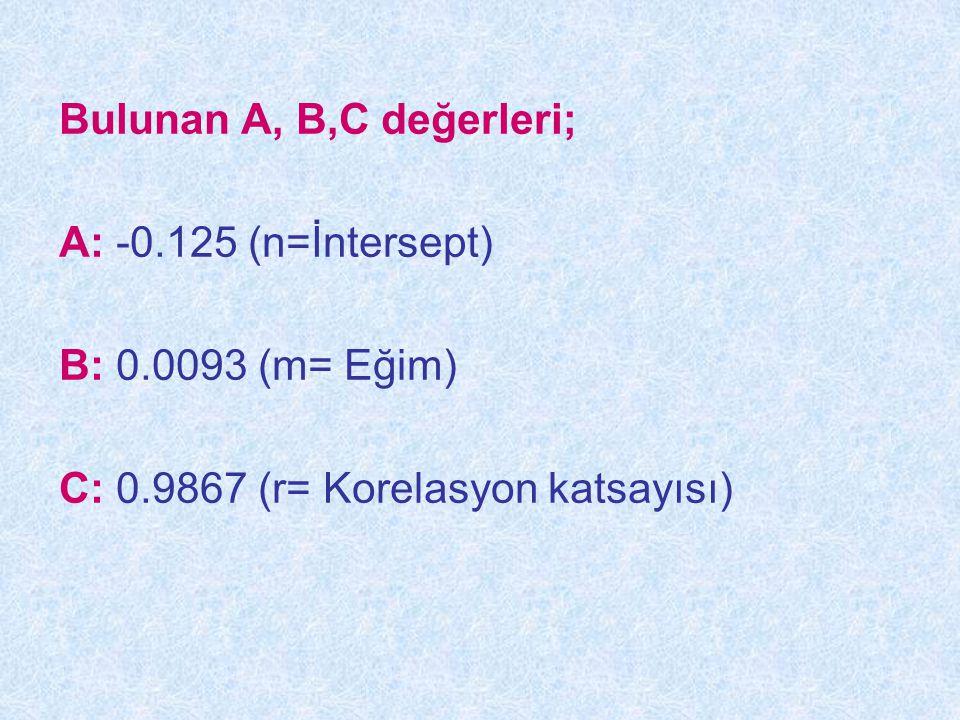 Bulunan A, B,C değerleri;