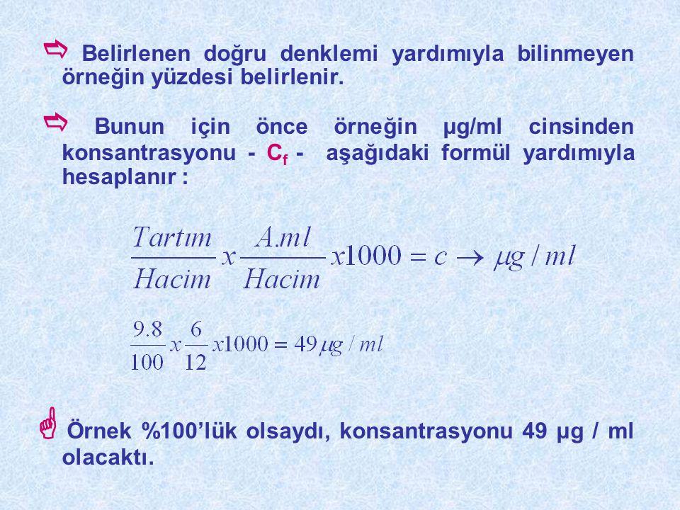  Örnek %100'lük olsaydı, konsantrasyonu 49 μg / ml olacaktı.