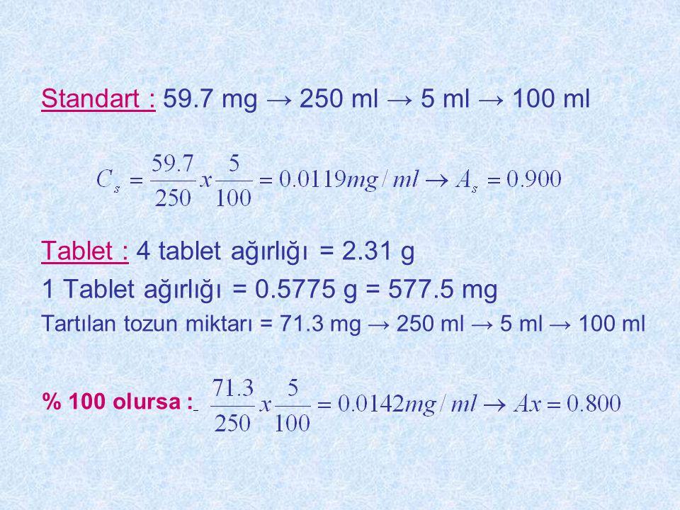 Standart : 59.7 mg → 250 ml → 5 ml → 100 ml