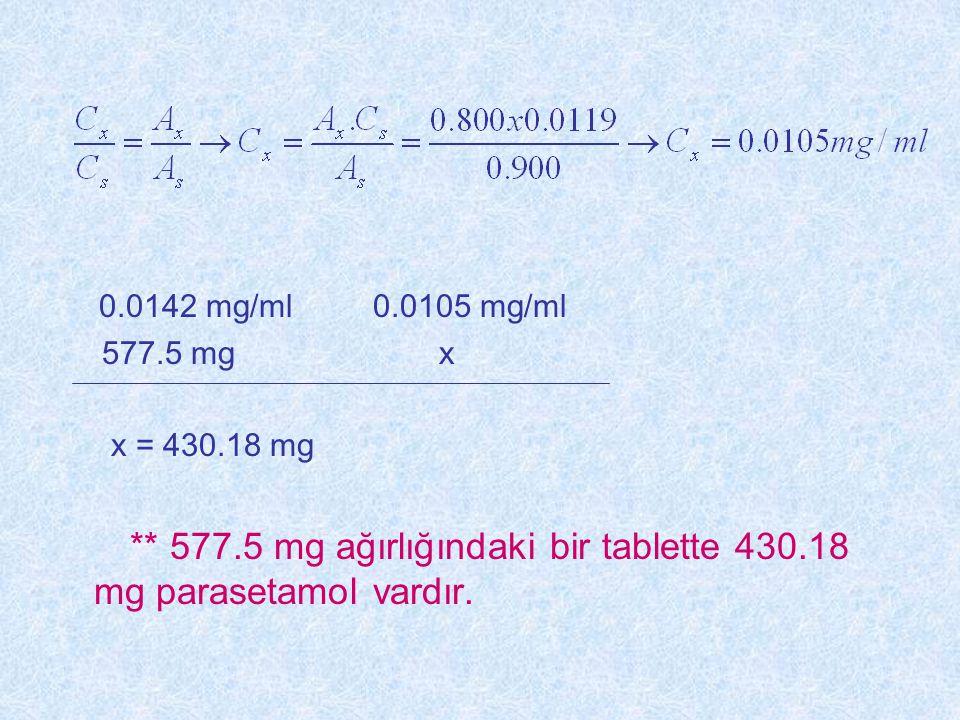 ** 577.5 mg ağırlığındaki bir tablette 430.18 mg parasetamol vardır.