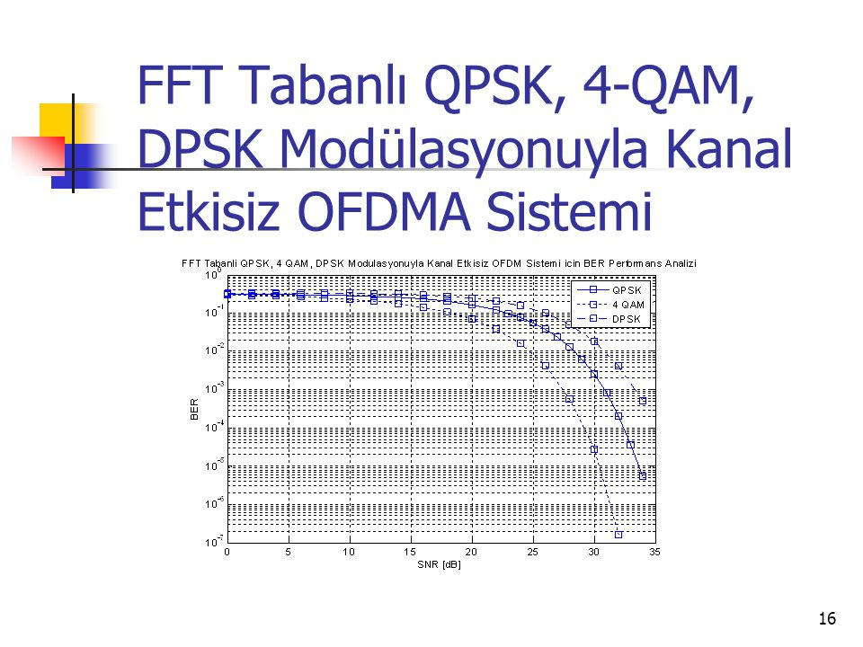 FFT Tabanlı QPSK, 4-QAM, DPSK Modülasyonuyla Kanal Etkisiz OFDMA Sistemi