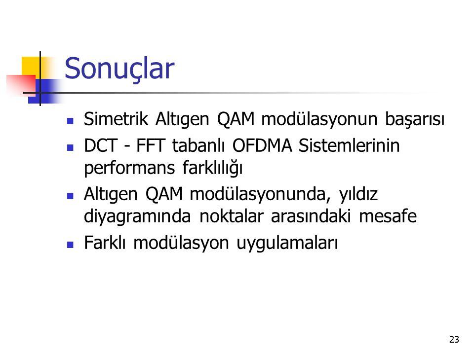 Sonuçlar Simetrik Altıgen QAM modülasyonun başarısı