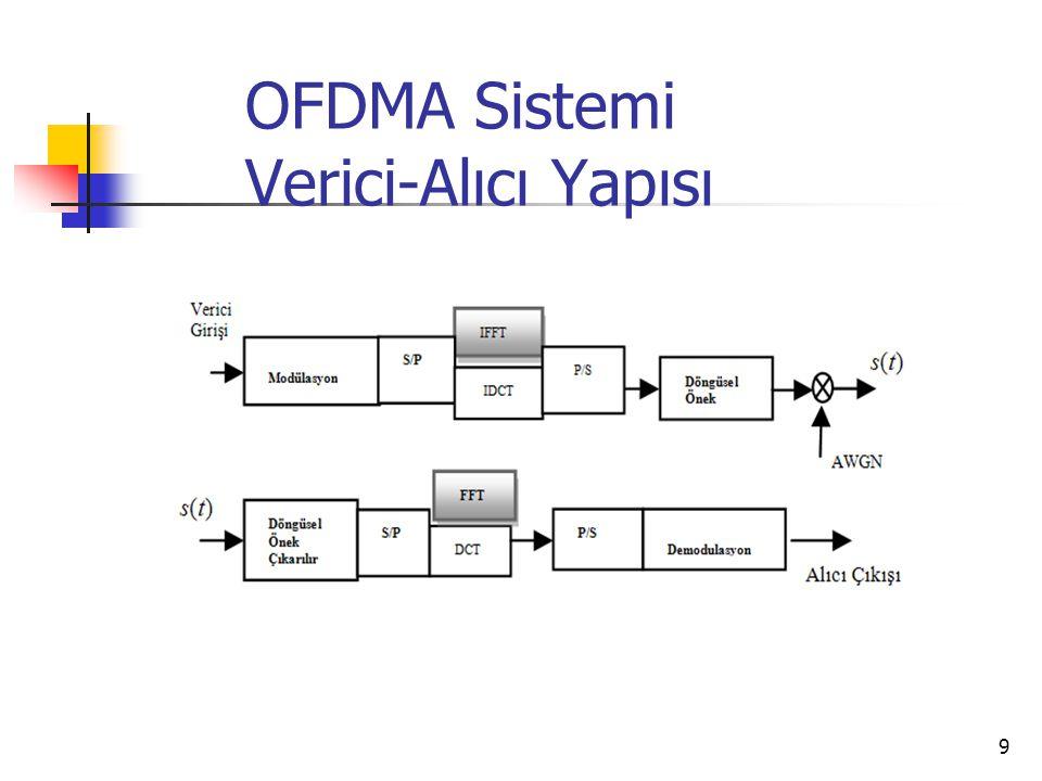 OFDMA Sistemi Verici-Alıcı Yapısı