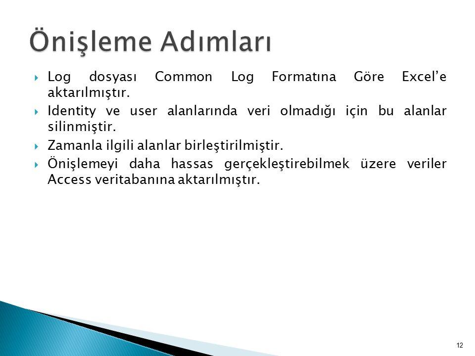 Önişleme Adımları Log dosyası Common Log Formatına Göre Excel'e aktarılmıştır.
