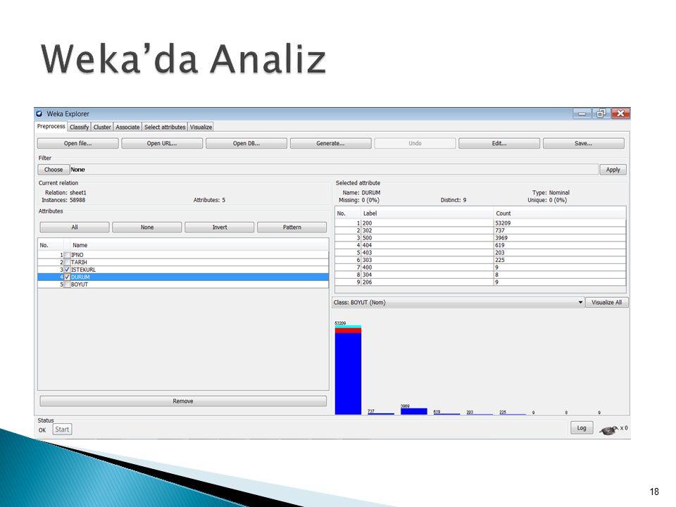 Weka'da Analiz 50.000'den sonra özellikle band genişliğini daha çok kullanmaya başlamaktadır.