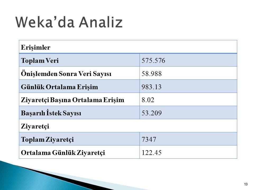 Weka'da Analiz Erişimler Toplam Veri 575.576