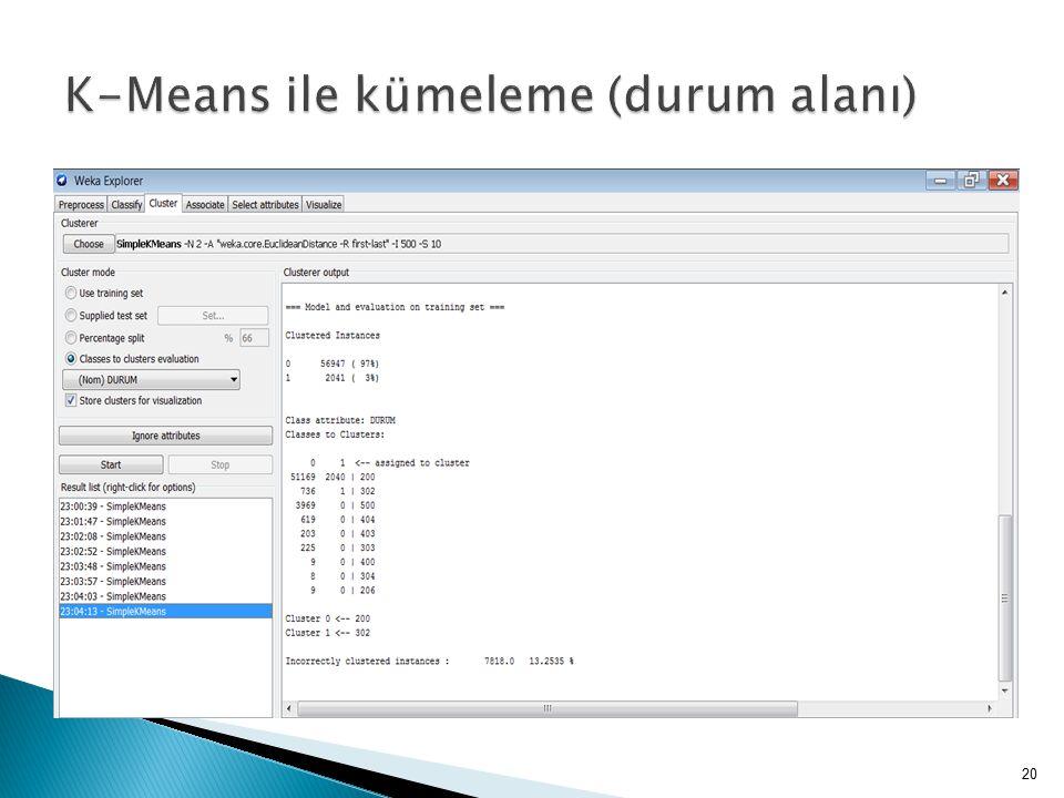 K-Means ile kümeleme (durum alanı)