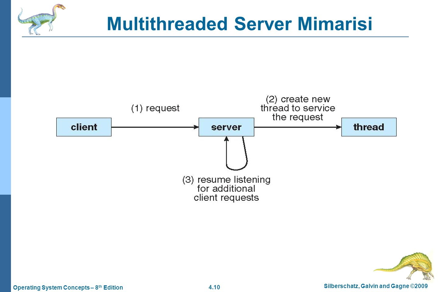 Multithreaded Server Mimarisi