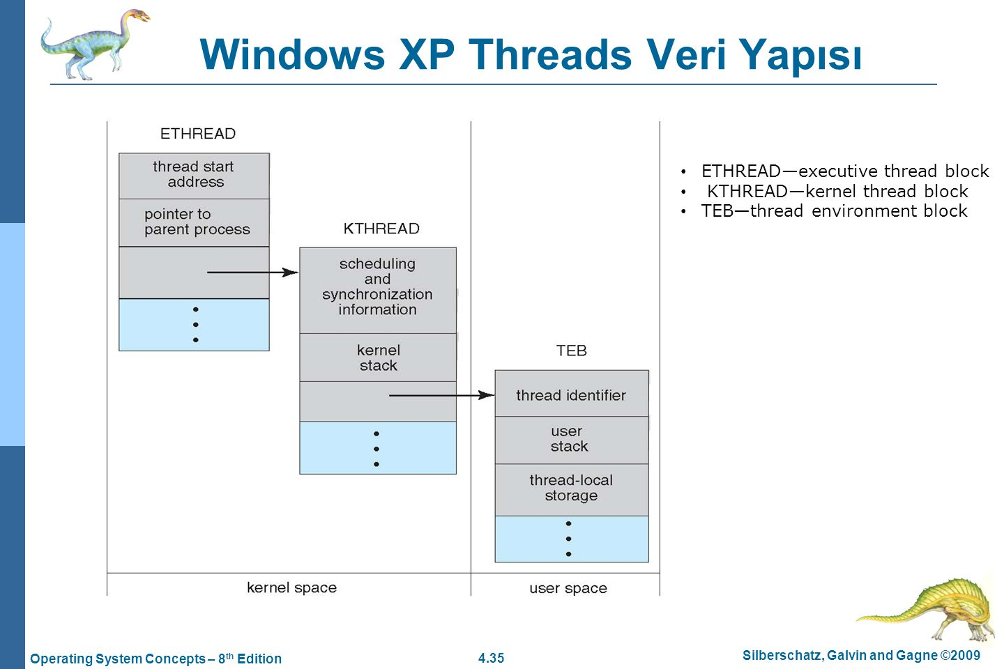 Windows XP Threads Veri Yapısı