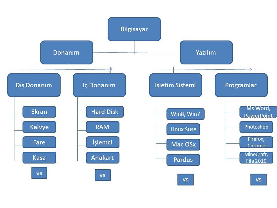 Bilgisayar Donanım Yazılım Dış Donanım İç Donanım İşletim Sistemi