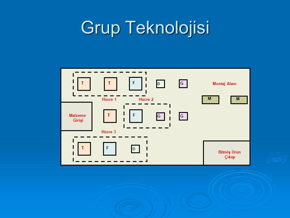 Grup Teknolojisi Hücre 3 T F G Hücre 1 Hücre 2 Montaj Alanı M