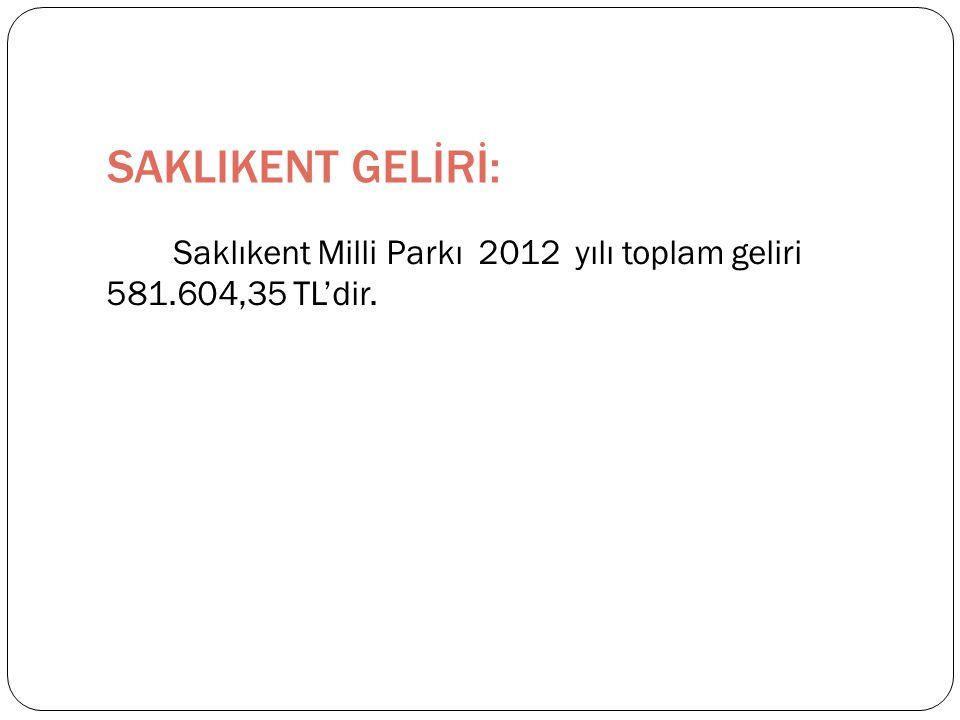 SAKLIKENT GELİRİ: Saklıkent Milli Parkı 2012 yılı toplam geliri 581.604,35 TL'dir.