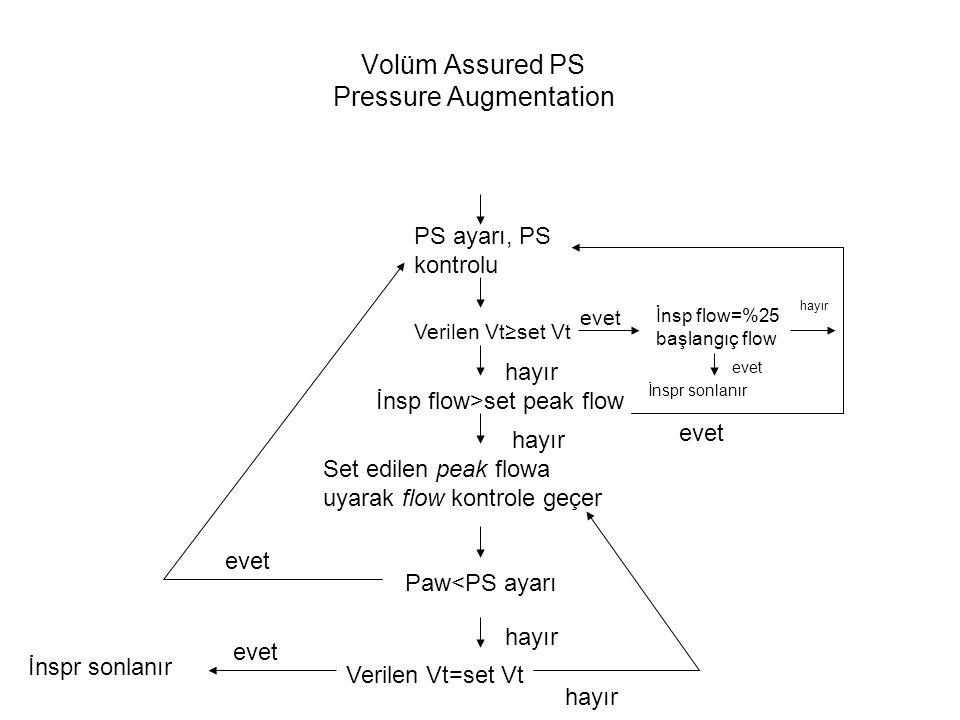 Volüm Assured PS Pressure Augmentation
