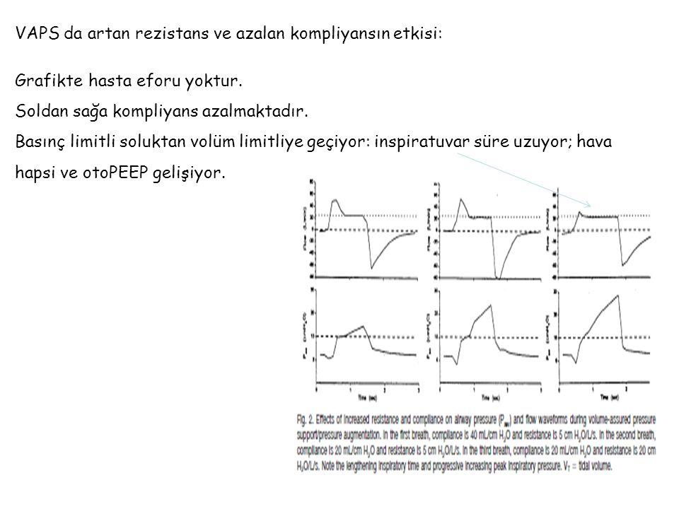 VAPS da artan rezistans ve azalan kompliyansın etkisi: